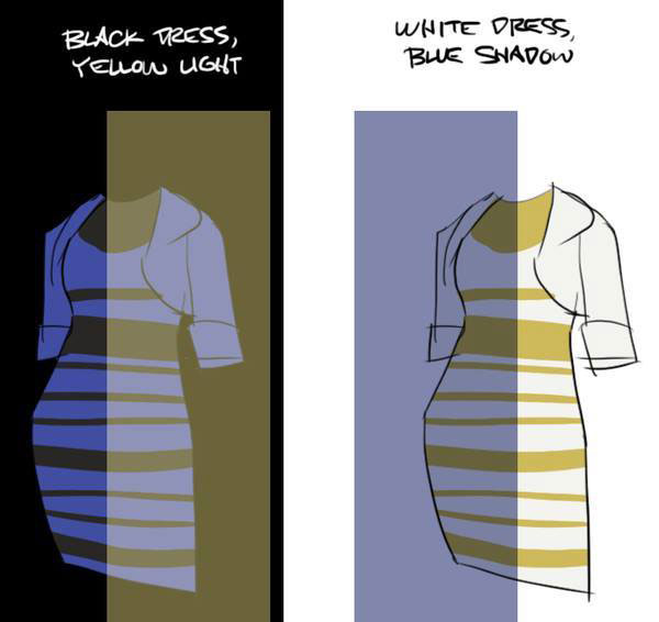 Црн and Blue Dress Explanation